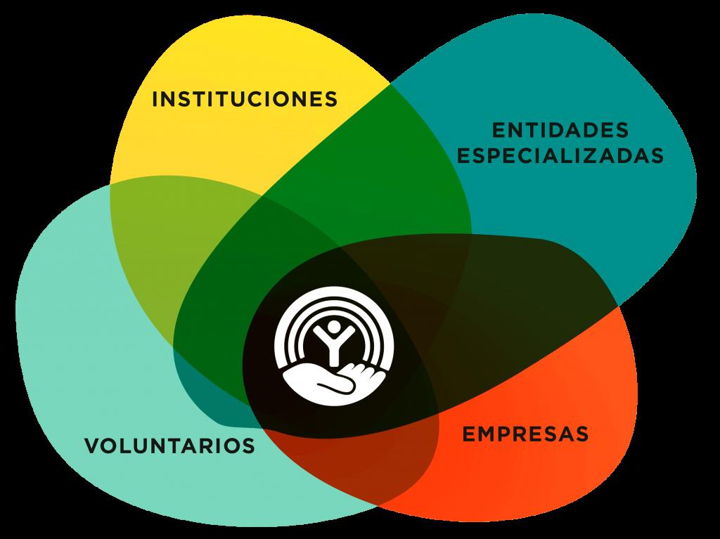 Procesos para crear un impacto positivo. United Way España